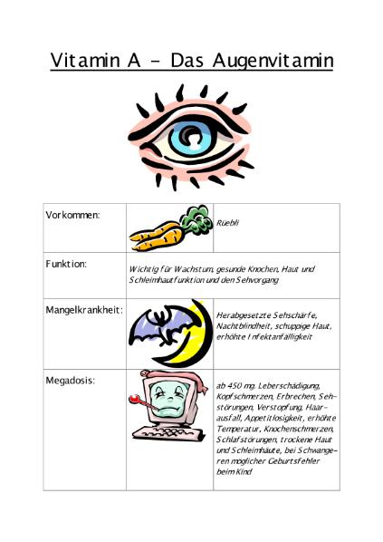 Vitamine Zusammenfassung / Natur - Mensch - Gesellschaft / WAH ...