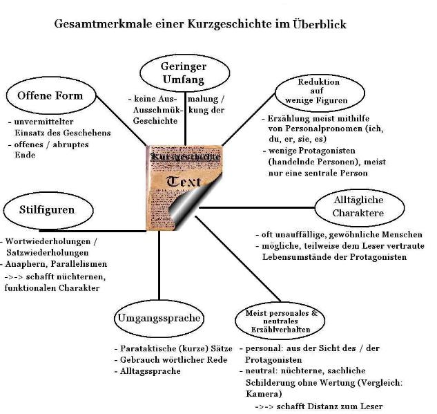 Wunderbar Geschichte Sequenzierung Arbeitsblatt Zeitgenössisch ...