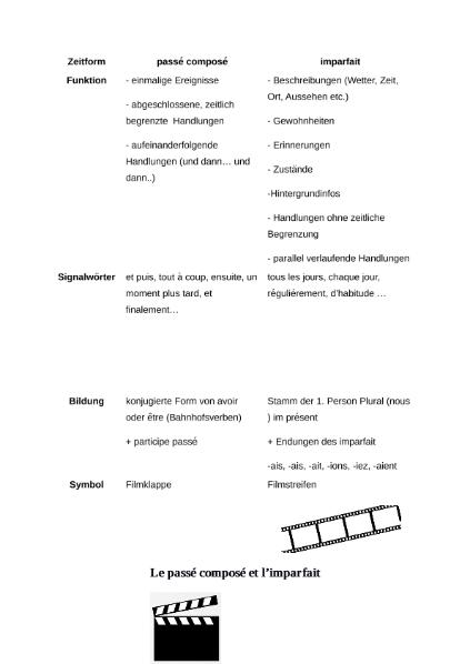 Übersicht passé composé und imparfait / Sprachen / Französisch ...